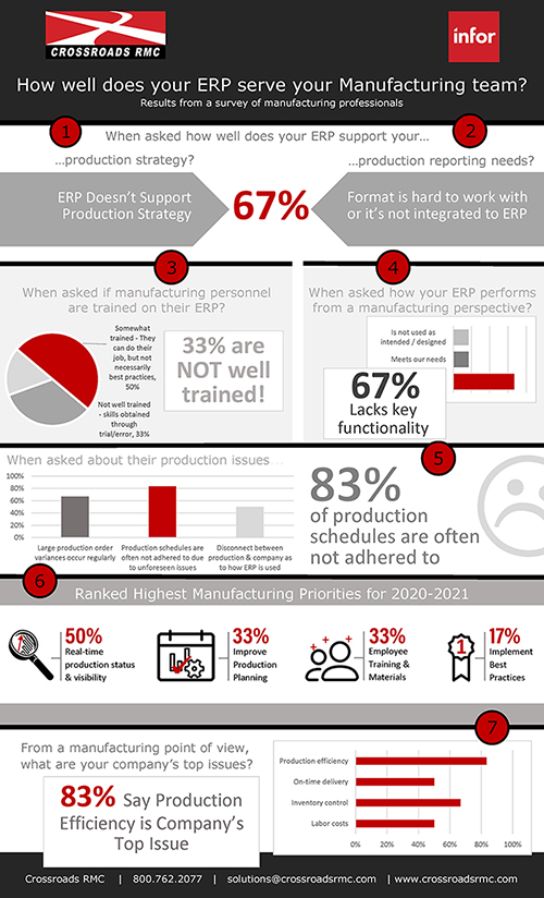 Infor ERP Infographic