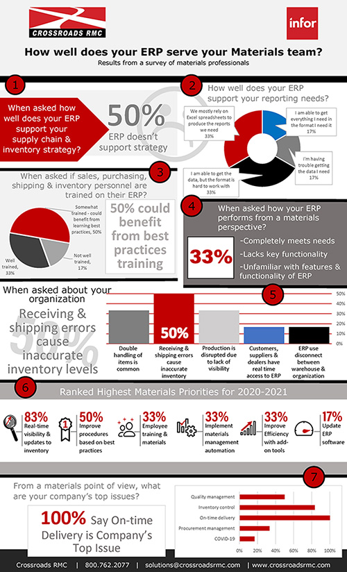 Infographic - How well does your ERP serve your Materials team